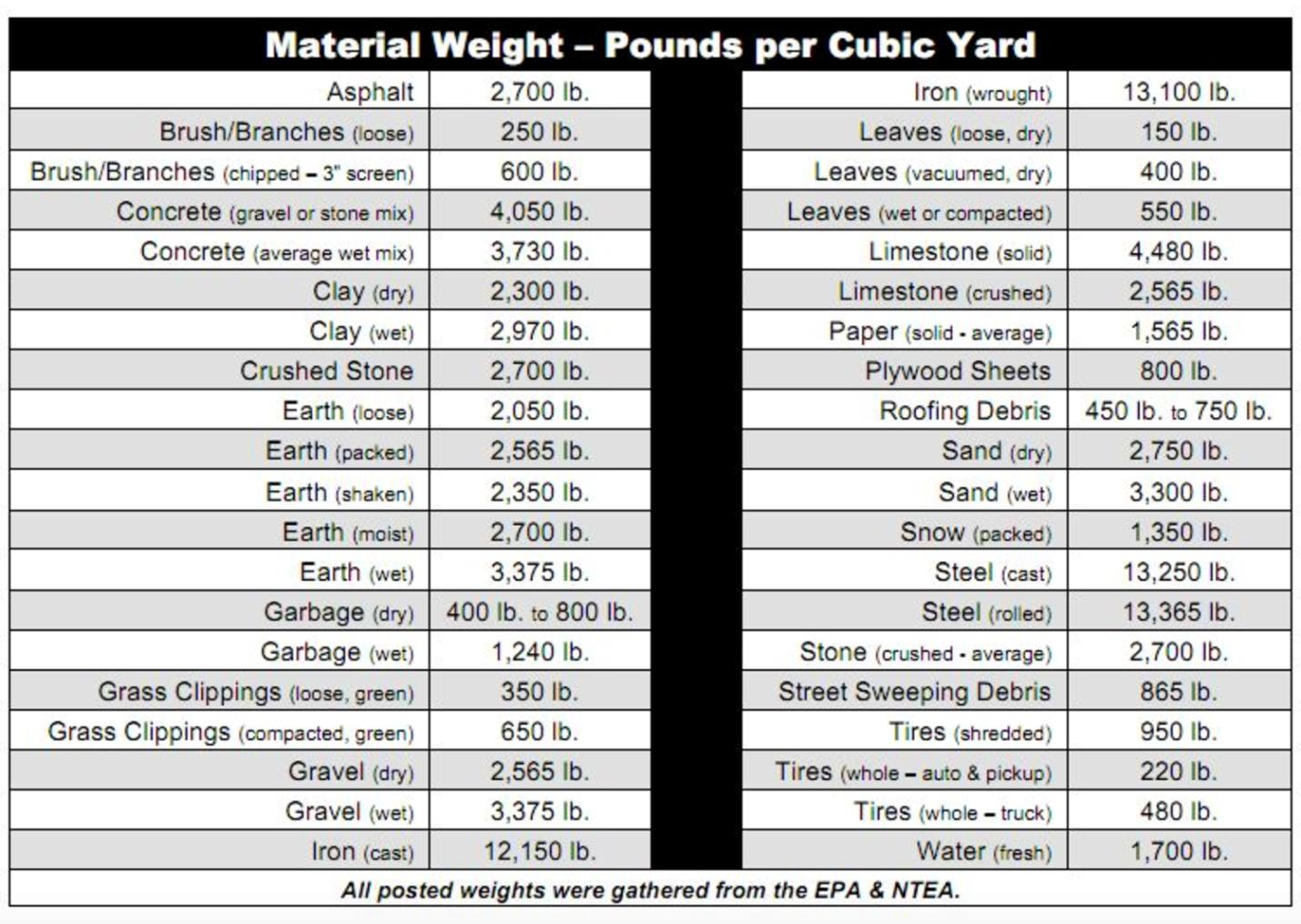 Material Weights for Dumpster Rental