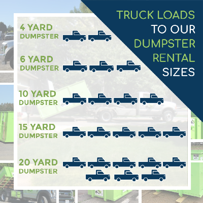 Truck Loads to Roll off dumpster rental sizes