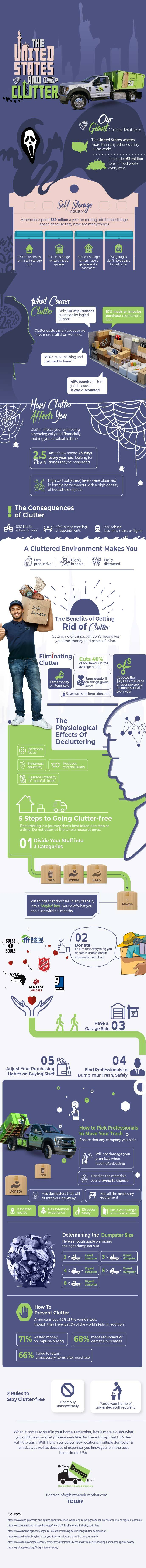 The United States and Clutter Infographic